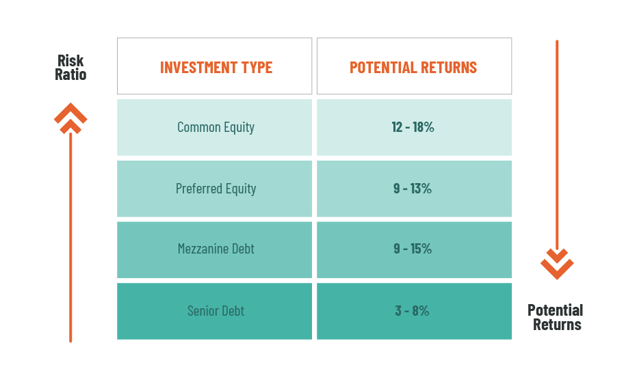 debt investments vs equity investments